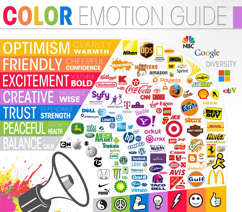 Palette des couleurs en marketing, logos